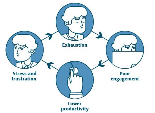 managementul stresului îndepărtarea chirurgitronului a verucilor genitale